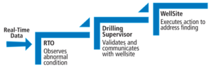 Figure 2: When an abnormal condition occurs in a well, the real-time operator receives an alert and validates the condition using data logs. If the alarm is confirmed and the condition warrants communication, the wellsite personnel are notified. The ultimate decision-making responsibility resides with the company representative or rig superintendent.