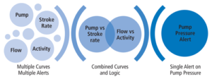 Figure 3: The alarm manager service combines several data sets to detect an event based on predefined logic. These data sets include pump pressure, pump stroke rate, flow-in and rig activity, to monitor for an abnormal changes.