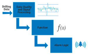 Figure 4: The alarm management process consists of three steps. First, raw well data is processed and filtered using dead-banding and outlier removal techniques. Second, the data runs through mathematical functions based on pre-defined alarm conditions. Lastly, the process uses logic to identify changing trends in the same way that a drilling engineer would.
