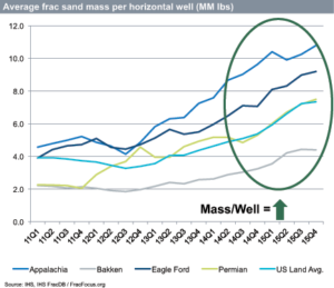 IHS data shows that average frac sand mass per horizontal well in the US onshore market increased by 24% in 2015. Much of the increase is attributed to increasing well lengths in the Appalachia, Bakken, Permian and Eagle Ford.