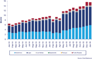 Figure 1: Tight gas production from Argentina's Neuquén Basin more than doubled between January 2014 and January 2016, according to Wood Mackenzie. The Lajas and Mulichinco formations were responsible for the bulk of tight gas production during this period. Overall, there are 11 tight developments under way in the basin, including Total's drilling program in the Aguada Pichana block and YPF and Petrolera Pampa's $150 million investment in the Rincón del Mangrullo block.