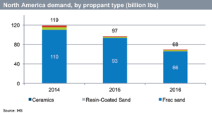 Proppant demand in North America has dropped by approximately 50% since late 2014, even though drilling activity has fallen by approximately 70% in the same period. This is attributed to more sand being pumped into each well.