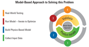 Figure 2: The model-based approach to resolving field performance issues relates the input of a system to its corresponding output.