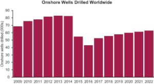 Upstream budget cuts have resulted in a significant drop in the number of onshore wells drilled worldwide. The US has accounted for the largest cut, with the number of wells decreasing by about 75% from 2014 to 2016. Douglas-Westwood expects an increase for 2017 as US drillers economize shale wells.