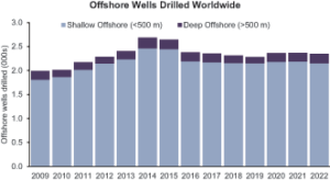 The total number of offshore development wells drilled will remain stagnant for the next few years, according to Douglas-Westwood. In deepwater, the number of wells is forecast to fall further in 2018 and 2019 before picking up slightly in 2020.