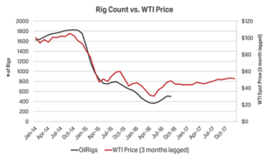 Changes in the rig count tend to lag WTI price fluctuations by three months, reflected in this graph. For 2017, Platts still has a subdued forecast for oil prices. Prices need to grow gradually to result in a fundamental correction for the market, according to the firm.