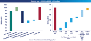 On the left, once declines in existing oil production are taken into account, Wood Mackenzie projects a supply gap of 22 million bbl/day by 2025. The right side shows that the world's higher-cost supply of reserves will be needed to fill this gap.