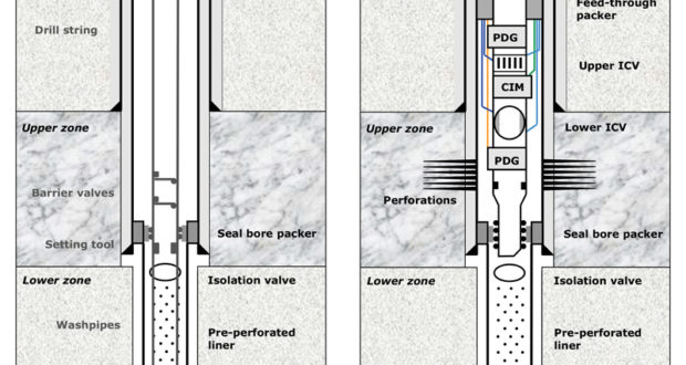 Figure 1: Multiple-zone completions for carbonate reservoirs, like intelligent well completions (IWC) used in pre-salt areas, usually do not have a separate lower completion that isolates the formation during the whole upper completion deployment. To address this, new designs for IWC were put in place. In this case, a separate lower completion is installed to temporarily isolate the loss zone, while the upper completion is installed on a second run.