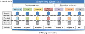 "Figure 4: An open-platform master control system with the ability to facilitate ""plug & play"" across equipment from different vendors is the single most significant enabler of drilling automation."