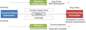 Figure 5: Selective standardization of common elements for top-side drilling equipment at the component level will drive modularity and standardization of equipment components, therefore promoting cost reduction and overcoming interoperability challenges, both control and physical.
