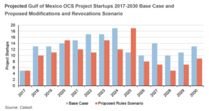 The API report states that there would be a significant decrease in Gulf of Mexico project startups as a result of the proposed modifications. In 2022, for instance, 17 projects could be expected to start up without the modifications in place. That number would fall to 11 if the proposed modifications were enacted. In addition, projects that are under development but not yet installed could be delayed due to the inability to utilize foreign-flagged vessels.