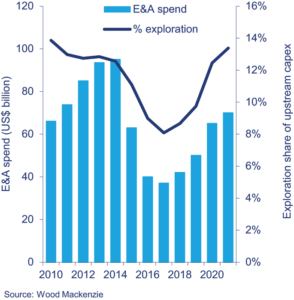Wood Mackenzie is forecasting that offshore E&A spending will begin to increase again in 2018, after three years of decline. The firm also expects operators to devote a greater percentage of their upstream CAPEX to exploration.