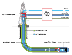 Figure 1 presents a schematic of the drilling fluid flow with the dual drill string configuration. The dual drill string allows drilling mud to be pumped down the annulus inside the drill pipe, with the return flow up the concentric inner pipe. A top drive adapter connects the rig's top drive to the top of the dual drill string. The flow control unit is positioned near the rig and remotely controlled from the driller's cabin.