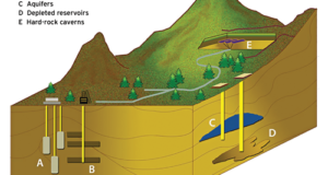 Figure 1 shows types of underground hydrocarbon storage facilities, including depleted reservoirs, aquifers and salt cavern formations. Significant features of an underground storage reservoir include its capacity to hold natural gas for future use and the rate at which gas inventory can be withdrawn, described as its deliverability rate.