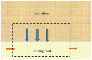 Figure A-1—Schematics, control volume for influx scenario from reservoir to drilling fluid.