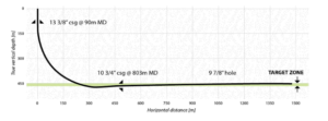 This graph presents the planned well trajectory. The target for the horizontal well was a zone between about 450-470 m TVD predicted to be a relatively homogenous sand with no hydrocarbons and therefore suitable for the trial well.