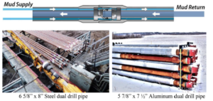 """The two different types of dual channel drill pipes used during the operation. Left: 6 5/8 """" steel dual drill pipes, mainly for use in the vertical section of the well. Right: The new aluminium dual drill pipes, mainly for use in the horizontal section of the well."""