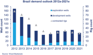 The numbers of exploration and development wells drilled in Brazil, as well as the number of contracted rigs, have been trending down since 2012, according to Wood Mackenzie.