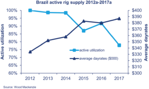 The active rig utilization in Brazil has also been falling since 2012. Average dayrates for rigs appear strong due to contracts signed in previous years. However, leading-edge dayrates are actually much lower.