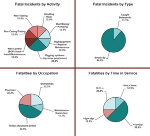 "Nine fatalities were reported in 2016, up from eight in 2015. The majority of the fatalities involved ""struck-by"" incidents."