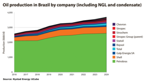 Brazilian oil production is expected to be dominated by Petrobras (green) until at least 2024, with Shell (orange) in a distant second.