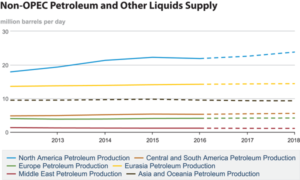 North America, driven by the US, leads global production of petroleum and other liquids. The EIA expects US production to increase from 15.43 million bbl/day in 2017 to 16.66 million bbl/day next year. Charts Courtesy of US FIA.