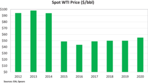 Spot WTI prices are expected to average around $50 in both 2018 and 2019, with the potential to increase slightly to $55 by 2020.