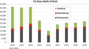 Assuming oil prices remain in the $50 to $55 range in 2018 and 2019, the number of wells drilled in each of those two years in the US is likely to stay just above 25,000.