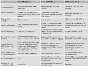 Table 1 summarizes the key points and objectives for the three case studies discussed.