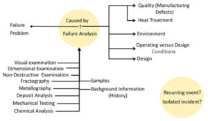 Figure 2: Failure analyses provide the critical input required for a thorough root cause analysis.