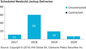 2018 is setting up to be a big newbuild delivery year for jackups, with as many as 60 scheduled to come out of shipyards, which would again negatively impact utilization rates.