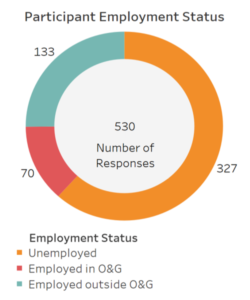 Newhouse Consultants and the University of Houston surveyed 530 people who had all lost their jobs in the oil and gas industry within the past two years. Of the respondents, 62% were still unemployed, 13% were reemployed in oil and gas, and 25% were reemployed in other industries. Courtesy of Newhouse Consultants and University of Houston.