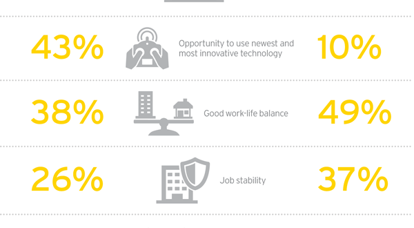 Comparing the perceptions of oil and gas executives with those of young people, it can be seen that there are some disconnects. On-the-job happiness, for example, was cited by 37% of young people to be among their top three job considerations, but only 18% of executives think young people prioritize it. Graphics Courtesy of EY.