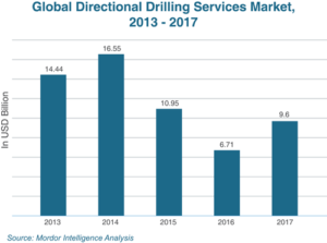 After two consecutive years of falling market values, the directional drilling market appears to have started recovering in 2017.