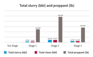 This graph shows the total injection of all stages that passed through the i-Frac units in each stage of the record well in Saudi Arabia.