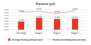 This graph shows the average treating pressure of all the stages in the well.