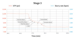 bottom: This graph shows the activation of all the i-Frac units in the hydraulic fracturing of the third stage. As the pressure shifts, the rate at which the slurry is pumped remains constant.
