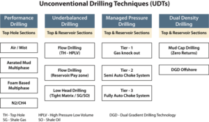 Figure 1: Several different types of unconventional drilling techniques (UDTs) exist. The UDT equipment suite negates the conventional drilling mud circulation. Drilling fluid in UDTs can also be either single- or multiphase.