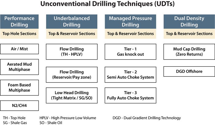 MPD vs underbalanced drilling: 10 ways they differ in