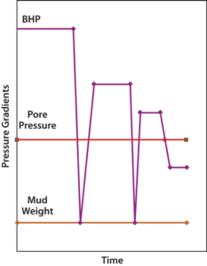 During the first MPD deployment, transient dips resulted in the bottomhole pressure going below the pore pressure and an influx of gas into wellbore.