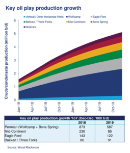 Production is expected to continue rising in the Permian, Mid-Continent, Eagle Ford and Bakken in 2018 and 2019, according to Wood Mackenzie. Of these plays, the Permian will see the most growth, with production increasing by 873,000 BPD this year.
