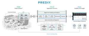Predix, GE's industrial internet of things platform, underpins Noble's Digital Rig analytics system. The platform can create a digital twin of a physical asset by using physics-based models and historical data to establish an expected set of equipment conditions. When real-time data shows that the conditions or behavior of a piece of equipment are beginning to diverge from what's expected, an alert is issued. In some cases, Predix can indicate a potential failure up to two months in advance, allowing scheduled maintenance off the critical path.