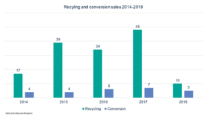 Nearly 200 rigs have already left the global offshore fleet, either for recycling or conversion, since 2014. The majority of these rigs have been recycled. Last year saw the highest number of rigs removed from the fleet, with 48 rigs recycled and seven converted. While these numbers seem high, this attrition level has had only a limited impact on the rig supply because there have also been 125 newbuilds delivered since 2014.