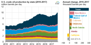 Source: U.S. Energy Information Administration, Petroleum Supply Monthly.