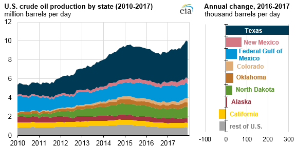 US crude production grew 5% in 2017, likely will lead to