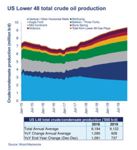 The US Lower 48 is projected to produce an average of 8.2 million BPD this year and 9.1 billion BPD in 2019. Production is dominated by a few key plays: the Wolfcamp, Bone Spring, Bakken, Eagle Ford, Niobrara and Mid-Continent. Wood Mackenzie believes this robust production could bring about some price weakness by the end of 2018. The company expects oil prices to average in the $60s for most of the year before falling into the $50s in late 2018 and into 2019.