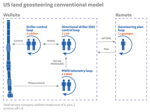 In the traditional geosteering workflow for US land horizontal drilling, only the geologist is located remotely.
