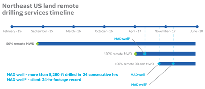 """The curve and lateral sections of more than 50 Marcellus/Utica wells have been drilled to date using the demanned DD and MWD solution, and two of the wells in Pennsylvania have been """"mile-a-day"""" (MAD) wells."""