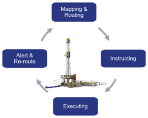 This figure shows how the MPD-Ready rig provides a platform for closed-loop automation.