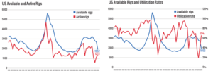 Figure 1 (left): The US available fleet dropped to 1,952 in 2018, while the number of active rigs climbed to 1,273, during the 45-day census period. Figure 2 (right): Utilization for the US land and offshore fleet jumped to 65% in 2018. That is up significantly from a low of just 20% back in 2016.